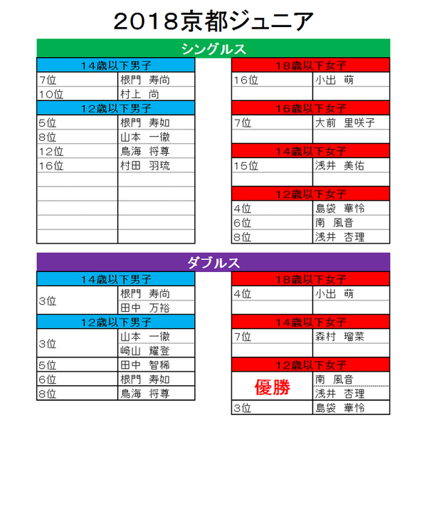 2018 京都ジュニア