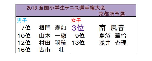 2018全国小学生大会 京都府予選