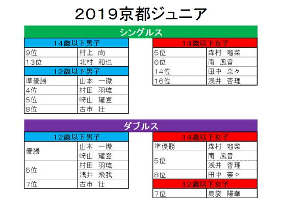 2019 京都ジュニア