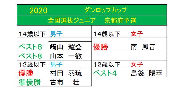 2020 ダンロップカップ 京都府予選