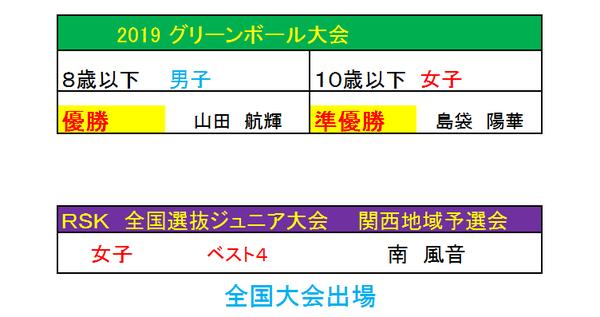 2019グリーンボール RSK関西予選