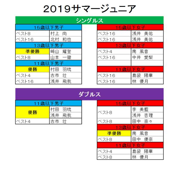 2019 京都サマージュニア