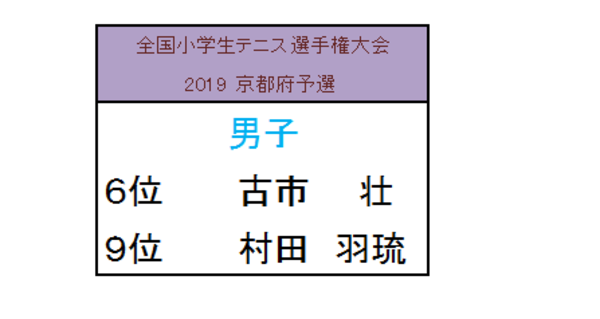 2019 全国小学生大会 京都府予選